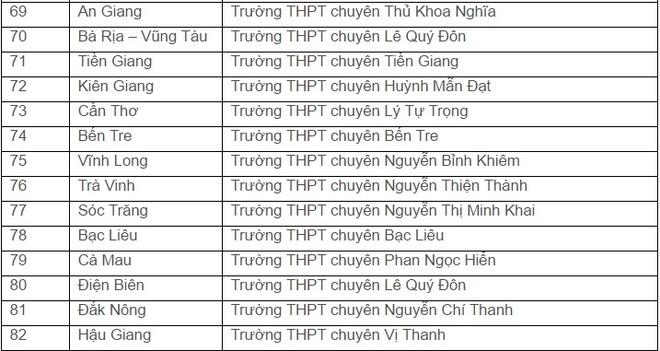 DH Quoc gia TP.HCM xet tuyen thang hoc sinh gioi 116 truong hinh anh 4
