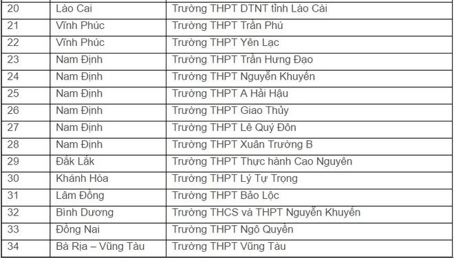 DH Quoc gia TP.HCM xet tuyen thang hoc sinh gioi 116 truong hinh anh 6
