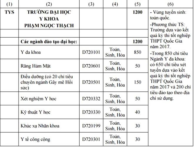 DH Y khoa Pham Ngoc Thach mo rong tuyen sinh trong ca nuoc hinh anh 1