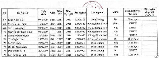 DH Y Ha Noi cong bo danh sach tuyen thang nam 2017 hinh anh 4