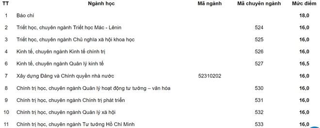 67 thi sinh duoc tuyen thang vao Hoc vien Bao chi va Tuyen truyen hinh anh 8