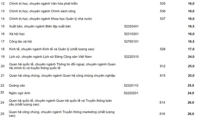 67 thi sinh duoc tuyen thang vao Hoc vien Bao chi va Tuyen truyen hinh anh 9