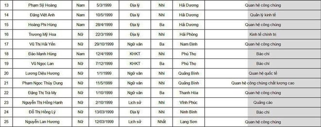 67 thi sinh duoc tuyen thang vao Hoc vien Bao chi va Tuyen truyen hinh anh 7