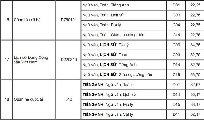 Diem chuan dai hoc 2017 cua Hoc vien Bao chi va Tuyen truyen hinh anh 6