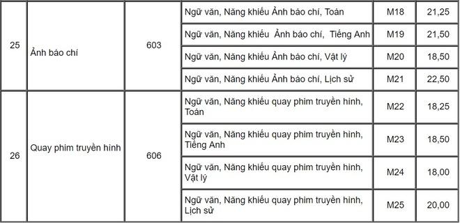 Diem chuan dai hoc 2017 cua Hoc vien Bao chi va Tuyen truyen hinh anh 9