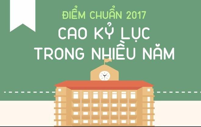 Diem chuan dai hoc 2017 cao ky luc trong nhieu nam hinh anh