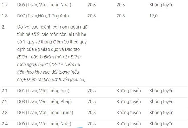 DH Ngoai thuong ha diem san truoc gio cong bo diem thi hinh anh 2