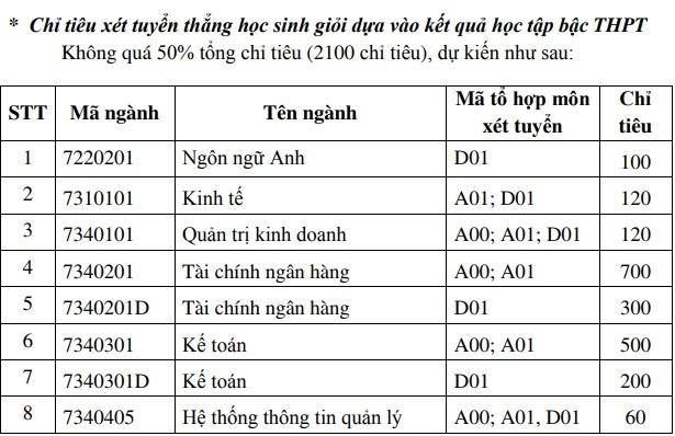 Hoc vien Tai chinh nhan ho so xet tuyen dai hoc tu 17 diem hinh anh 1