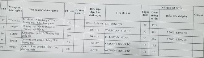 Diem chuan thap nhat cua DH Thuong mai la 19,5 hinh anh 2
