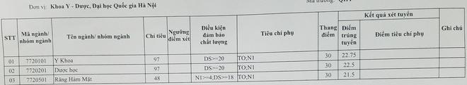 Diem chuan cua khoa Y Duoc DH Quoc gia Ha Noi hinh anh 1