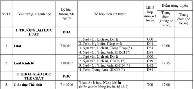 DH Hue cong bo diem chuan 2018 cua 11 truong thanh vien hinh anh 1