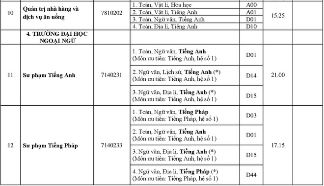 DH Hue cong bo diem chuan 2018 cua 11 truong thanh vien hinh anh 3