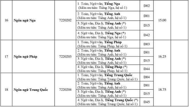 DH Hue cong bo diem chuan 2018 cua 11 truong thanh vien hinh anh 5