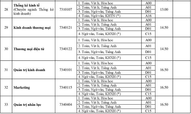 DH Hue cong bo diem chuan 2018 cua 11 truong thanh vien hinh anh 8
