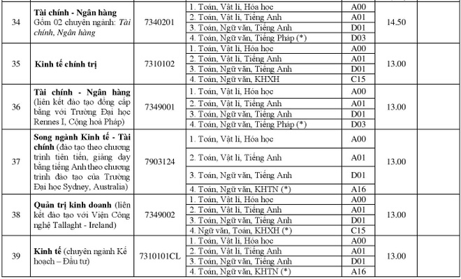 DH Hue cong bo diem chuan 2018 cua 11 truong thanh vien hinh anh 9