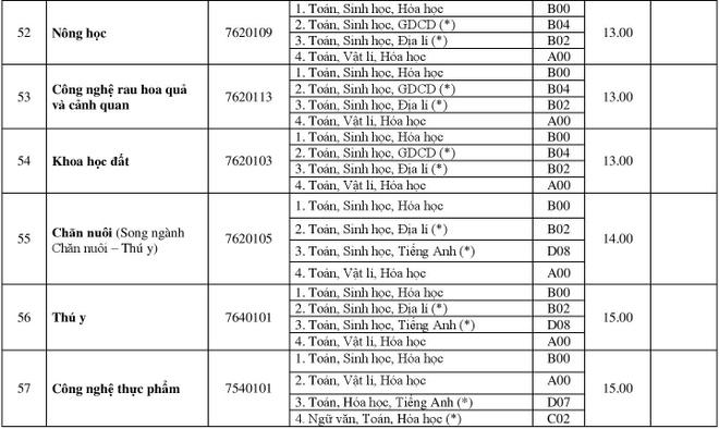 DH Hue cong bo diem chuan 2018 cua 11 truong thanh vien hinh anh 12