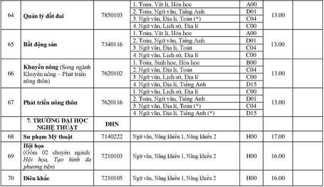 DH Hue cong bo diem chuan 2018 cua 11 truong thanh vien hinh anh 14