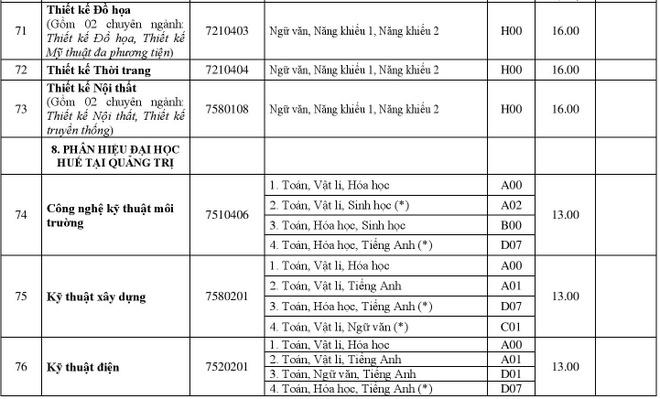 DH Hue cong bo diem chuan 2018 cua 11 truong thanh vien hinh anh 15