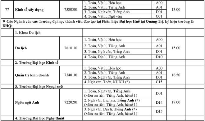 DH Hue cong bo diem chuan 2018 cua 11 truong thanh vien hinh anh 16