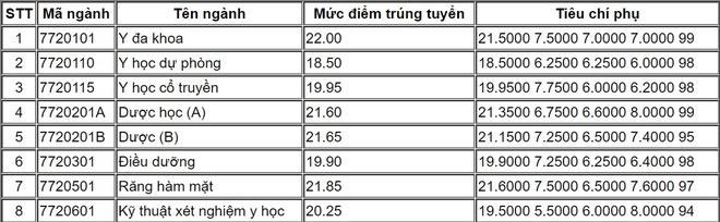 Diem chuan nam 2018 cua DH Y Duoc Hai Phong hinh anh 1