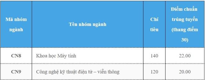 DH Cong nghe Ha Noi cong bo diem chuan 2018 hinh anh 2