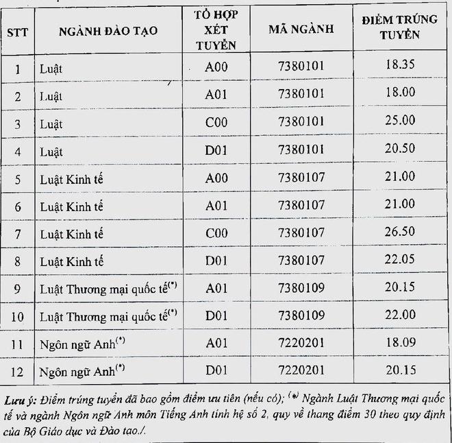 DH Luat Ha Noi lay diem chuan cao nhat hinh anh 1