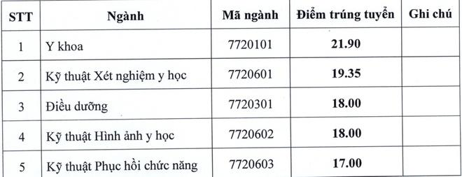 DH Ky thuat Y te Hai Duong lay diem chuan thap nhat 17 hinh anh 1