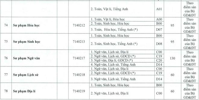 DH Hue cong bo diem san cac truong thanh vien hinh anh 16