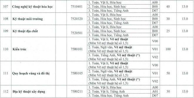 DH Hue cong bo diem san cac truong thanh vien hinh anh 21