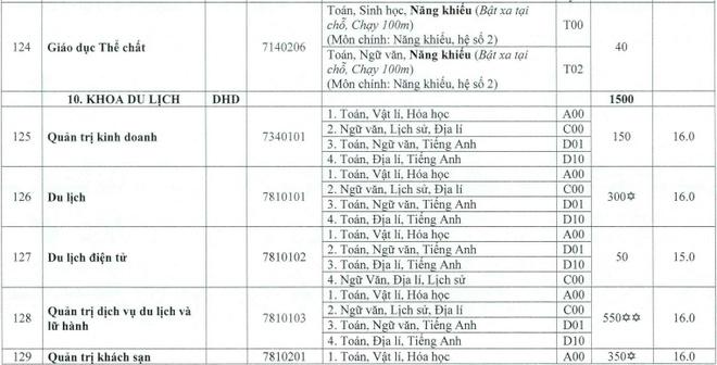 DH Hue cong bo diem san cac truong thanh vien hinh anh 23