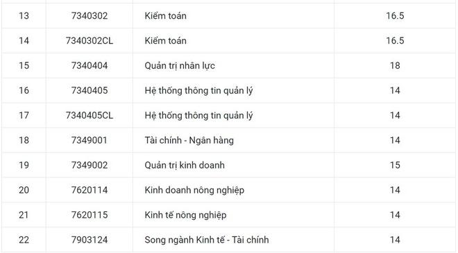 DH Kinh te Hue lay diem chuan tu 14 den 18 hinh anh 2