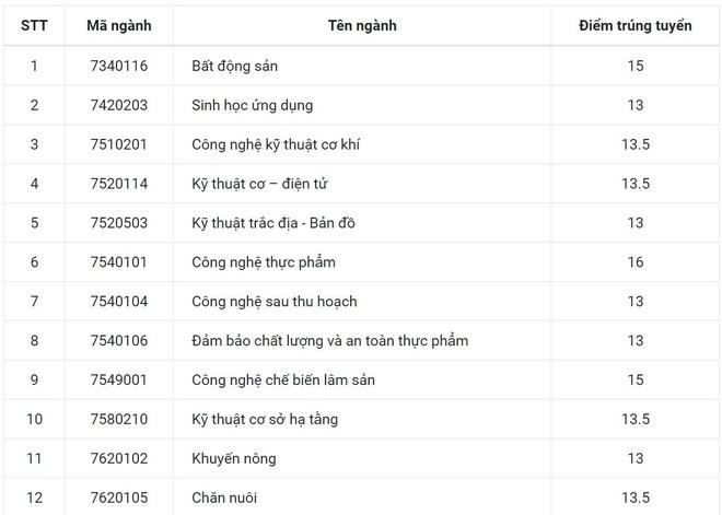 Nhieu nganh cua DH Nong lam Hue chi lay diem chuan 13 hinh anh 1