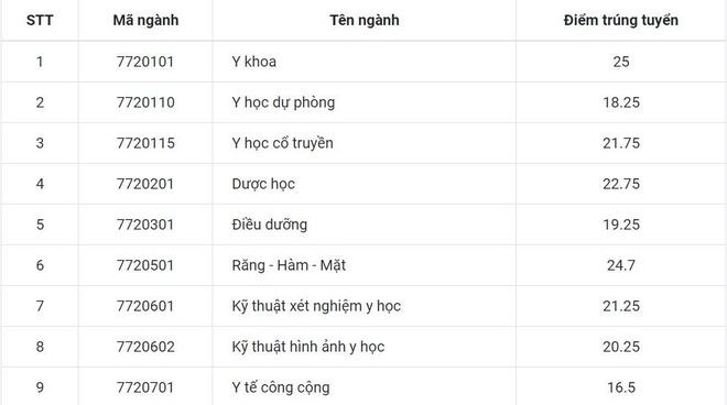 Diem chuan  DH Y Duoc Hue cao nhat la 25 hinh anh 1