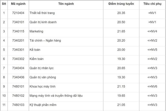 Diem chuan DH Cong nghiep Ha Noi cao nhat la 23,1 hinh anh 1