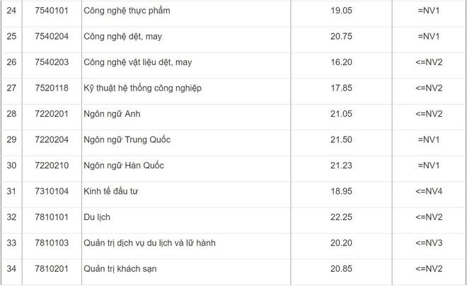 Diem chuan DH Cong nghiep Ha Noi cao nhat la 23,1 hinh anh 3