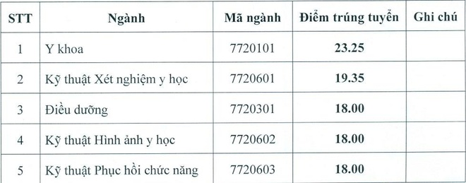 Diem chuan dai hoc anh 1