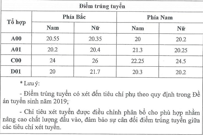 Diem chuan Hoc vien Toa An 2019 hinh anh 1