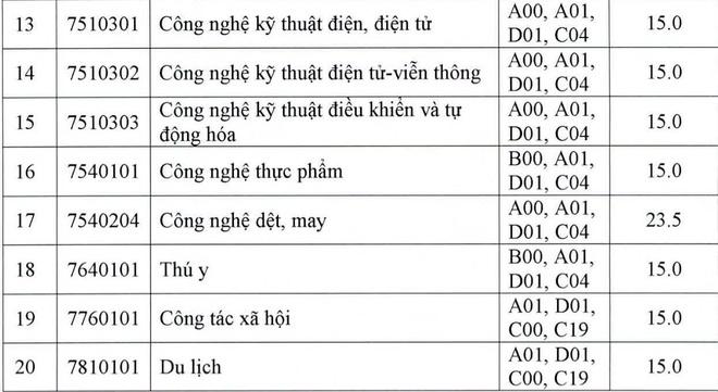 Diem chuan DH Su pham Ky thuat Vinh Long 2019 hinh anh 2