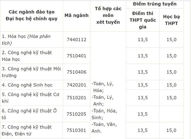 Diem chuan DH Hung Vuong va DH Cong nghiep Viet Tri hinh anh 2