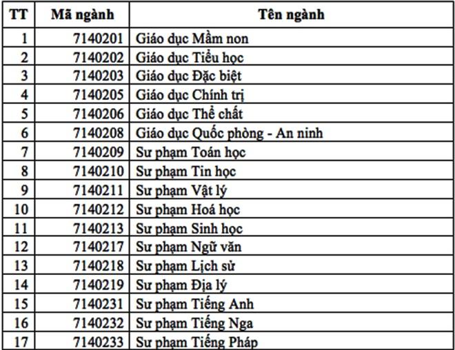 DH Su pham TP.HCM du kien tuyen 4.210 chi tieu hinh anh 1 5_1.jpg