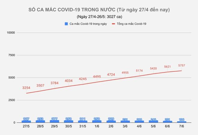Them ca mac Covid-19 anh 1