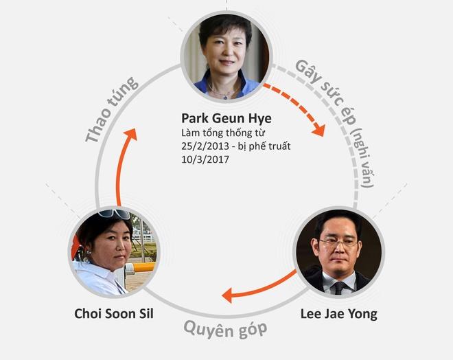 Nua the ky song gio va nhung moi quan he lam nen Park Geun Hye hinh anh