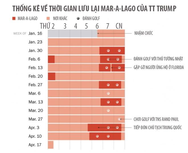 Tong thong Trump danh 20% thoi gian o 'Nha Trang mua dong' hinh anh 1