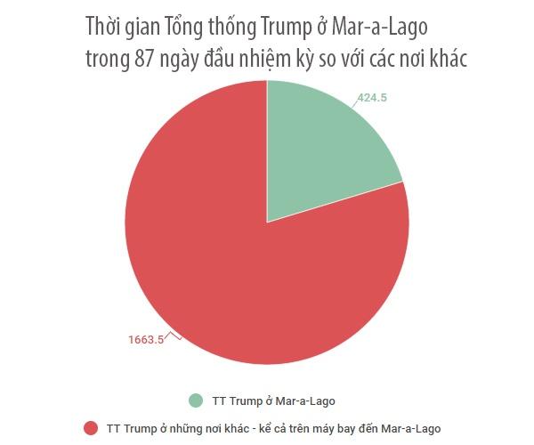 Tong thong Trump danh 20% thoi gian o 'Nha Trang mua dong' hinh anh 2