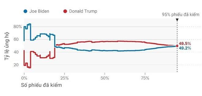 Trump - Biden anh 70