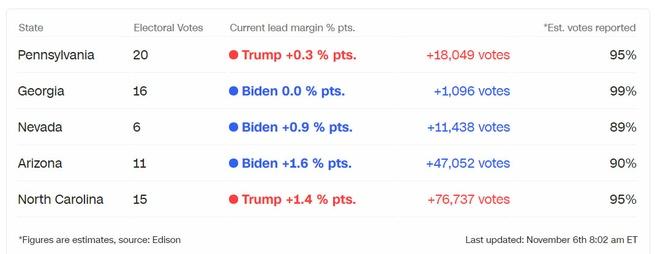 Trump - Biden anh 65