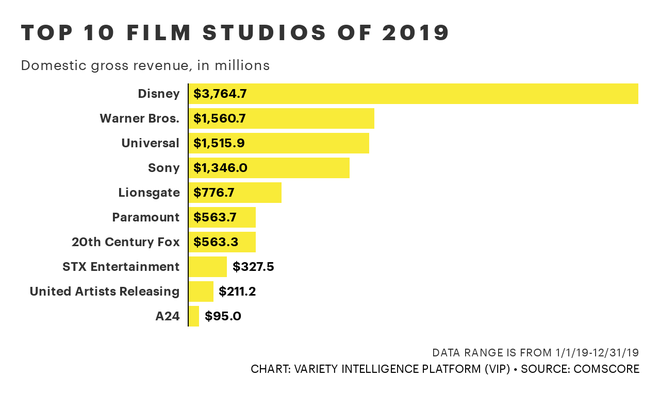 Disney dat doanh thu ky luc 11,1 ty USD toan cau nam 2019 hinh anh 2 image_from_ios_1.png