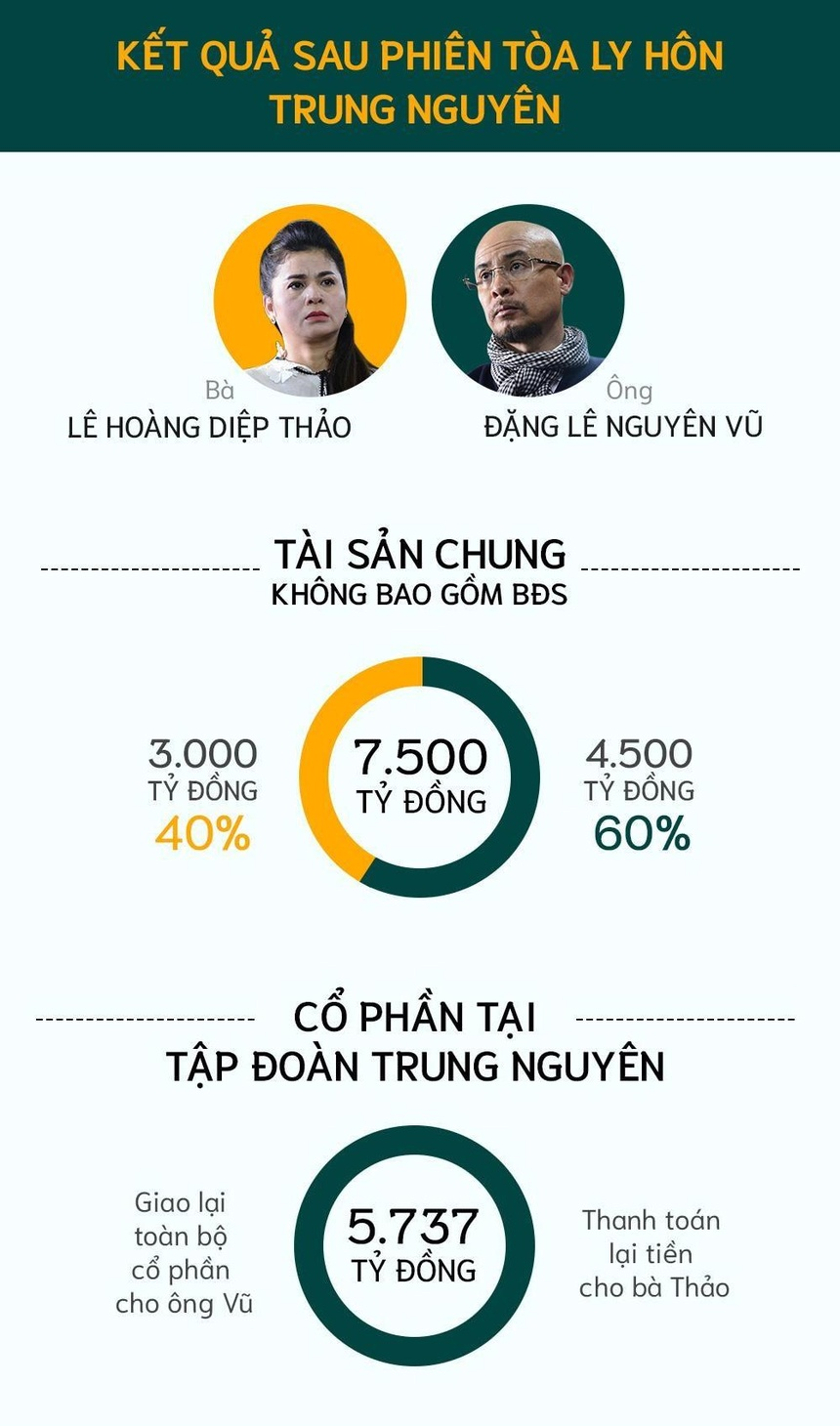 Trung Nguyen duoc dinh gia 5.700 ty dong, dat hay re? hinh anh 3