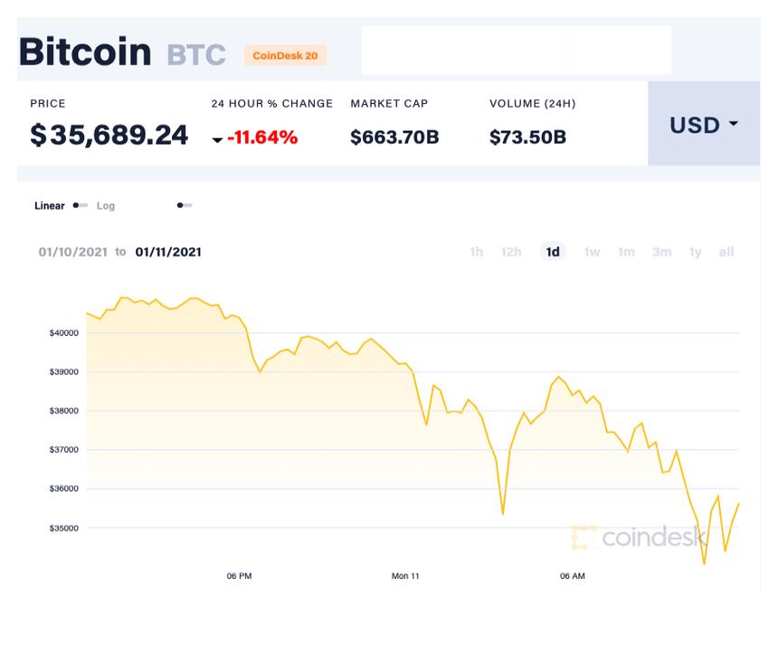 Gia Bitcoin anh 1