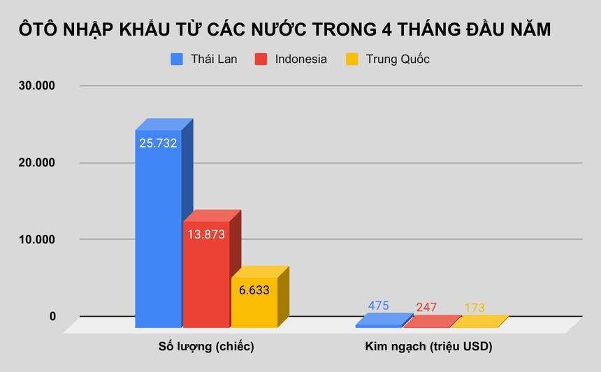 Oto Thai Lan, Indonesia gia goc 343 trieu tran ve Viet Nam anh 1